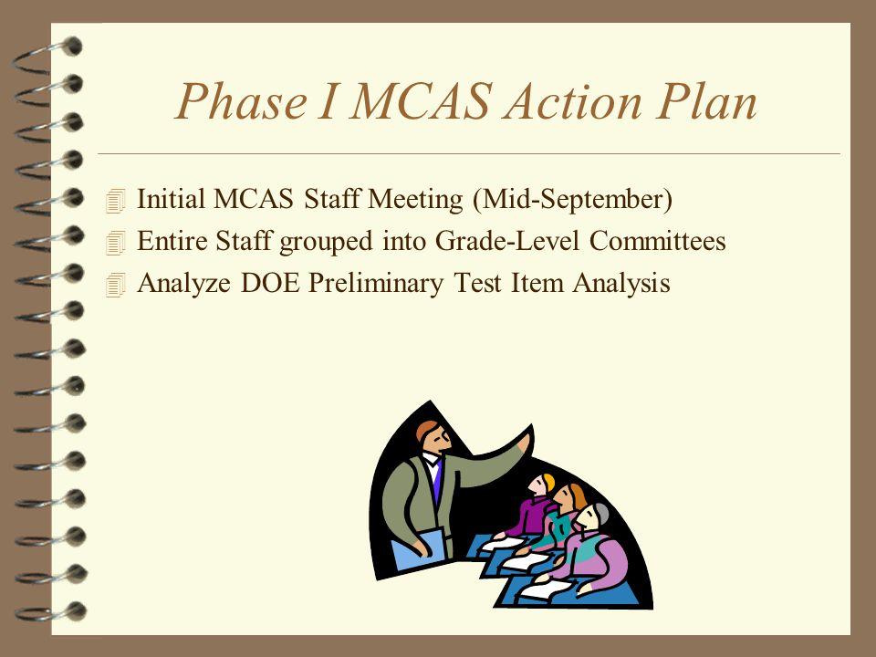 Improvement Initiatives 4 MCAS Action Plan 4 Test Item Analysis 4 School Improvement Plan