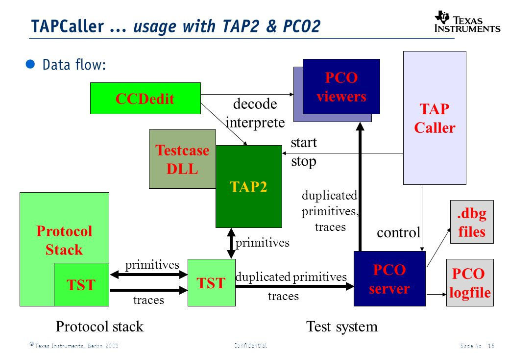 Texas Instruments, Berlin 2003Slide No. 16 Confidential Protocol Stack TST Test system PCO server TAPCaller … usage with TAP2 & PCO2 Data flow: TAP Ca