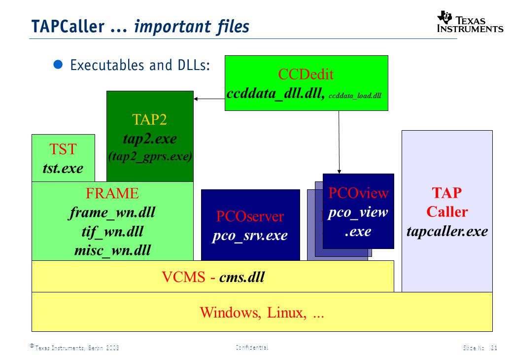 Texas Instruments, Berlin 2003Slide No. 21 Confidential TAPCaller … important files Executables and DLLs: Windows, Linux,... VCMS - cms.dll FRAME fram