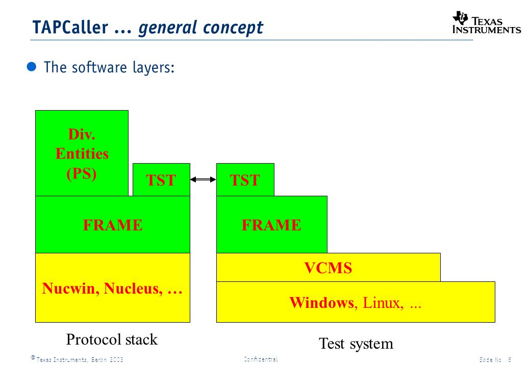 Texas Instruments, Berlin 2003Slide No. 6 Confidential FRAME Div. Entities (PS) TST Windows, Linux,... Nucwin, Nucleus, … VCMS Protocol stack Test sys
