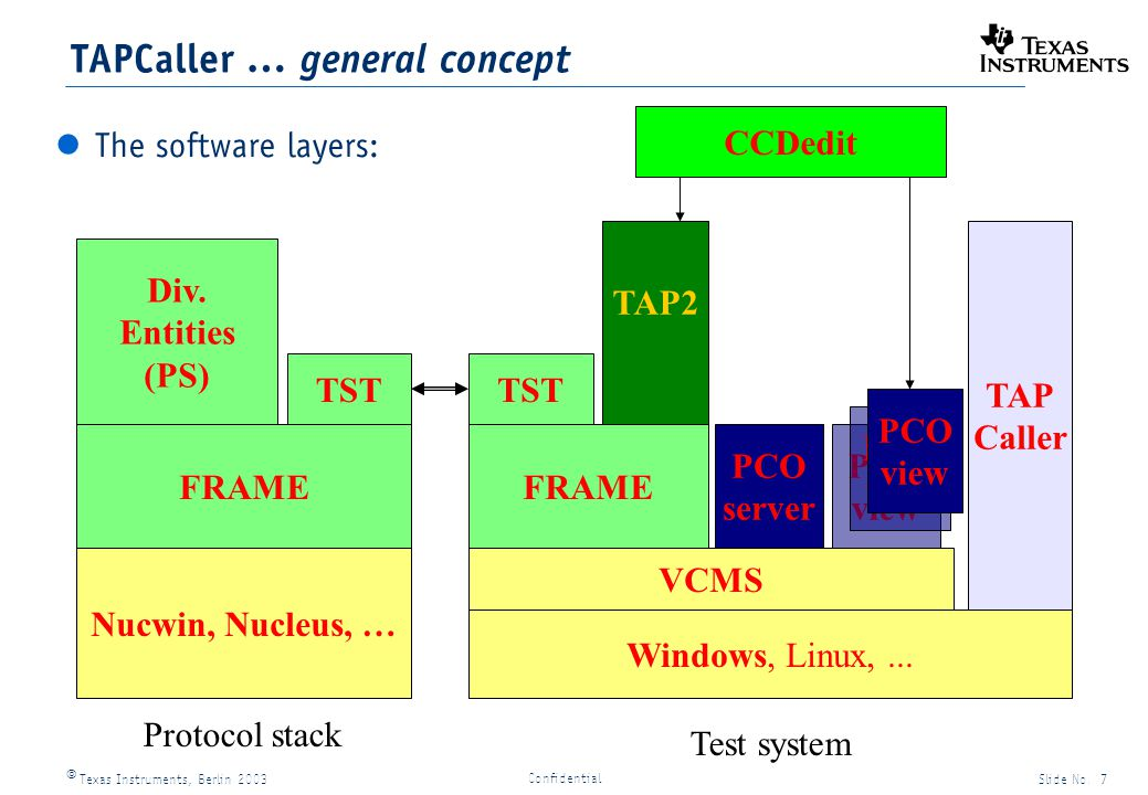 Texas Instruments, Berlin 2003Slide No. 7 Confidential Windows, Linux,...