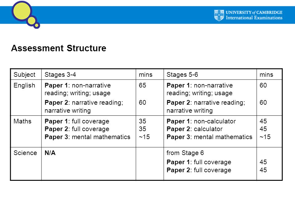 Assessment Structure SubjectStages 3-4minsStages 5-6mins EnglishPaper 1: non-narrative reading; writing; usage Paper 2: narrative reading; narrative w