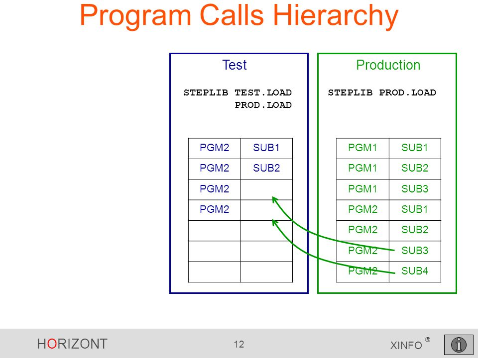 HORIZONT 12 XINFO ® Program Calls Hierarchy PGM1SUB1 PGM1SUB2 PGM1SUB3 PGM2SUB1 PGM2SUB2 PGM2SUB3 PGM2SUB4 PGM2SUB1 PGM2SUB2 PGM2 Production STEPLIB P