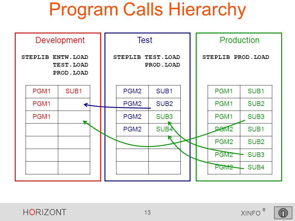 HORIZONT 13 XINFO ® Program Calls Hierarchy PGM1SUB1 PGM1SUB2 PGM1SUB3 PGM2SUB1 PGM2SUB2 PGM2SUB3 PGM2SUB4 PGM2SUB1 PGM2SUB2 PGM2SUB3 PGM2SUB4 Product