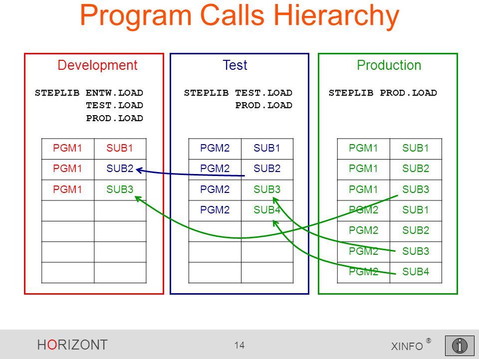 HORIZONT 14 XINFO ® Program Calls Hierarchy PGM1SUB1 PGM1SUB2 PGM1SUB3 PGM2SUB1 PGM2SUB2 PGM2SUB3 PGM2SUB4 PGM2SUB1 PGM2SUB2 PGM2SUB3 PGM2SUB4 Product