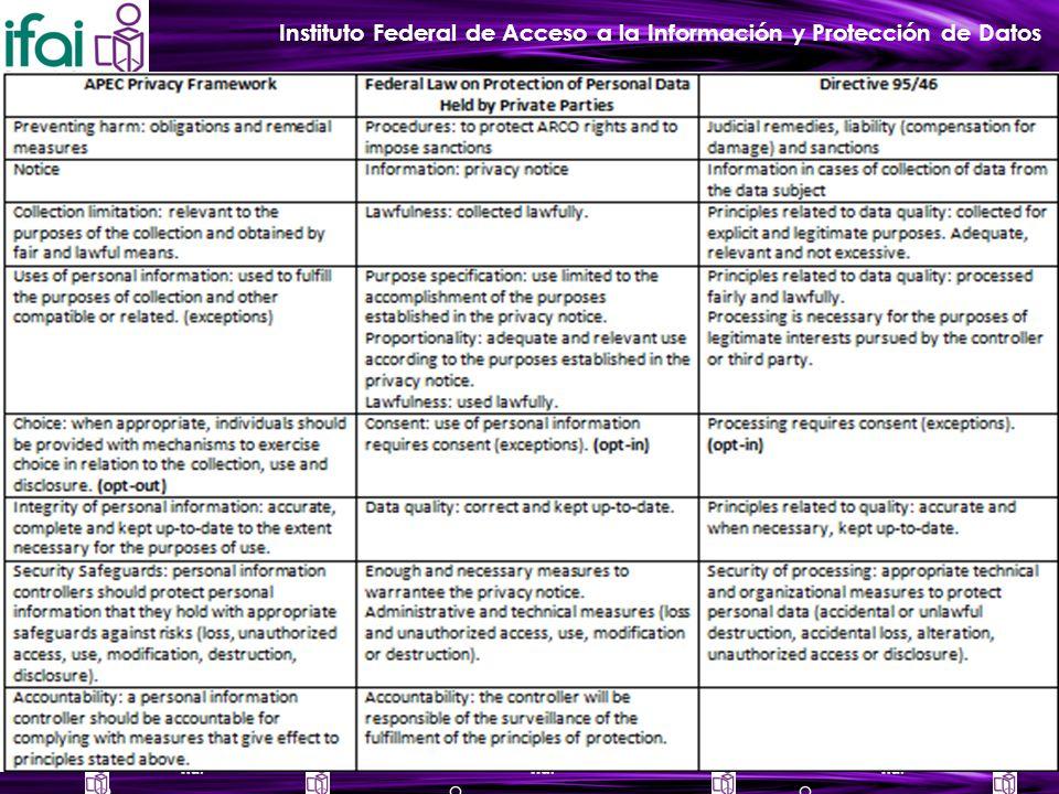 Instituto Federal de Acceso a la Información y Protección de Datos 9