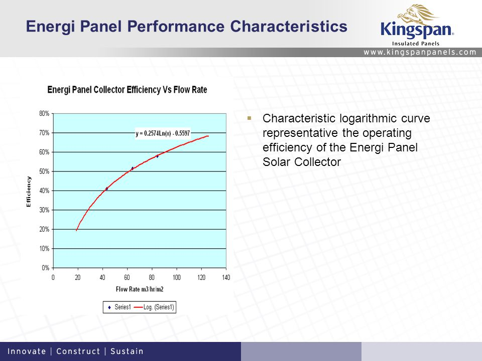 Energi Panel Performance Characteristics Characteristic logarithmic curve representative the operating efficiency of the Energi Panel Solar Collector