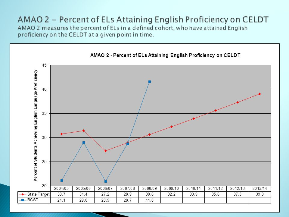 AMAO 3 - Percent of ELs Making Adequate Yearly Progress on the CST- MATH AMAO 3 shows the percent of ELs in the District who met the annual growth target on the CST.