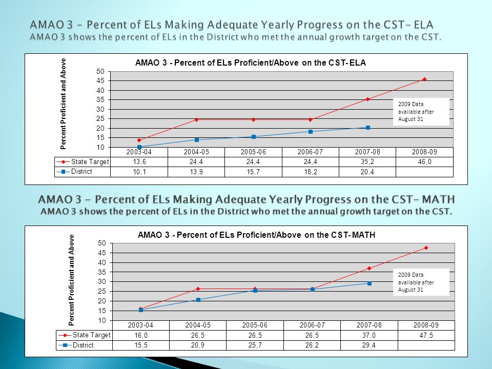 AMAO 3 - Percent of ELs Making Adequate Yearly Progress on the CST- MATH AMAO 3 shows the percent of ELs in the District who met the annual growth tar