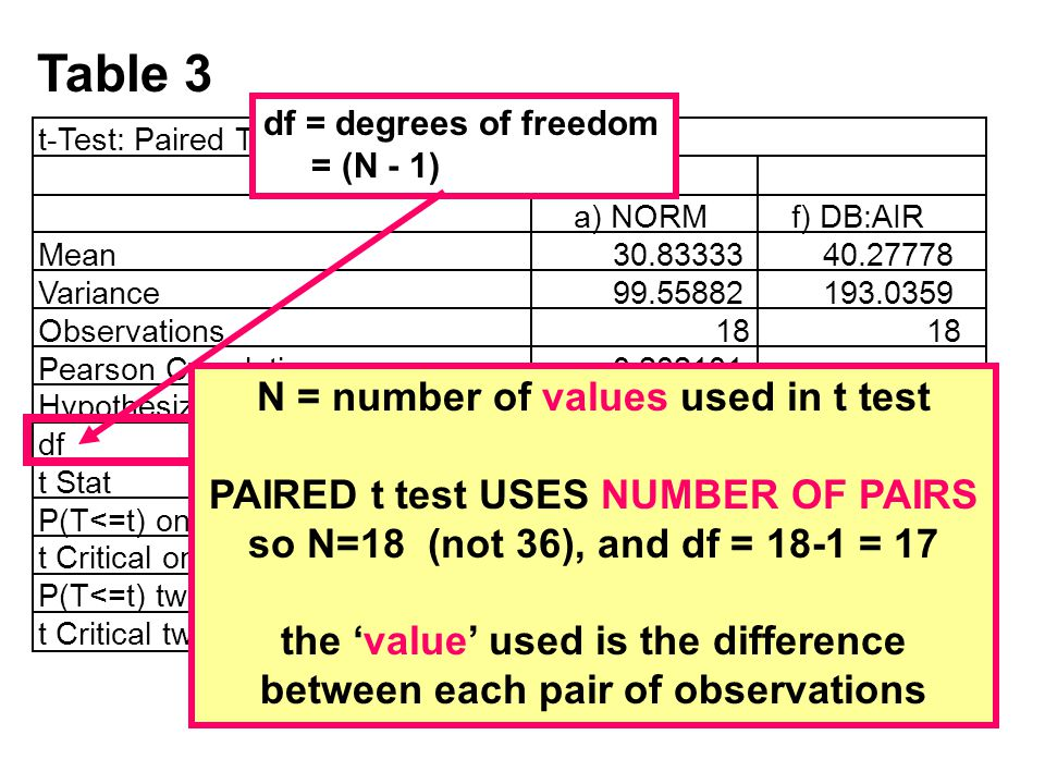 Table 3 df = degrees of freedom = (N - 1) N = number of values used in t test PAIRED t test USES NUMBER OF PAIRS so N=18 (not 36), and df = 18-1 = 17 the value used is the difference between each pair of observations