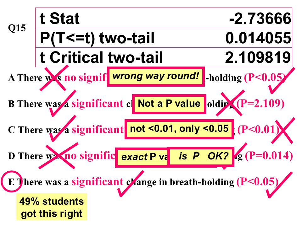 Q15Assuming a two-tailed test and a 5% critical value, which of the following statements communicates the results of the paired t test in Table 3 accurately .