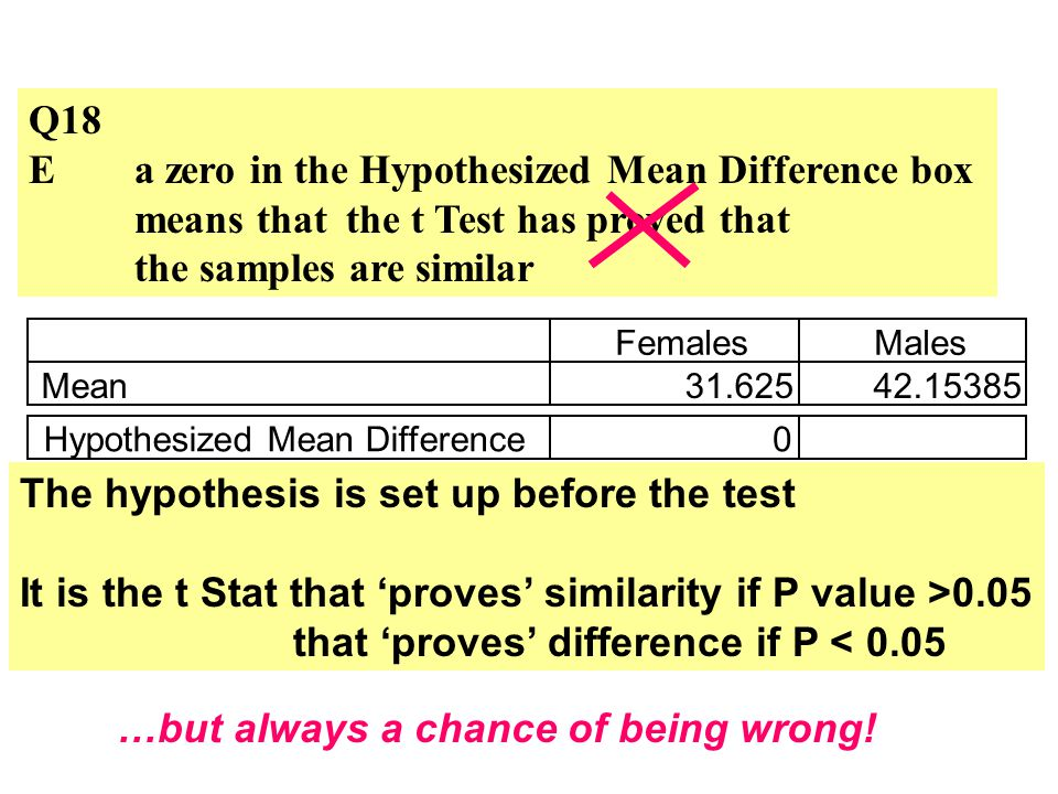 Q18 Ea zero in the Hypothesized Mean Difference box means that the t Test has proved that the samples are similar FemalesMales Mean31.62542.15385 Hypothesized Mean Difference0 The hypothesis is set up before the test It is the t Stat that proves similarity if P value >0.05 that proves difference if P < 0.05 …but always a chance of being wrong!