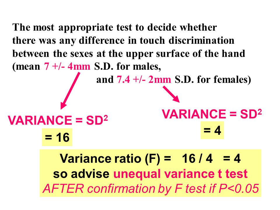The most appropriate test to decide whether there was any difference in touch discrimination between the sexes at the upper surface of the hand (mean 7 +/- 4mm S.D.