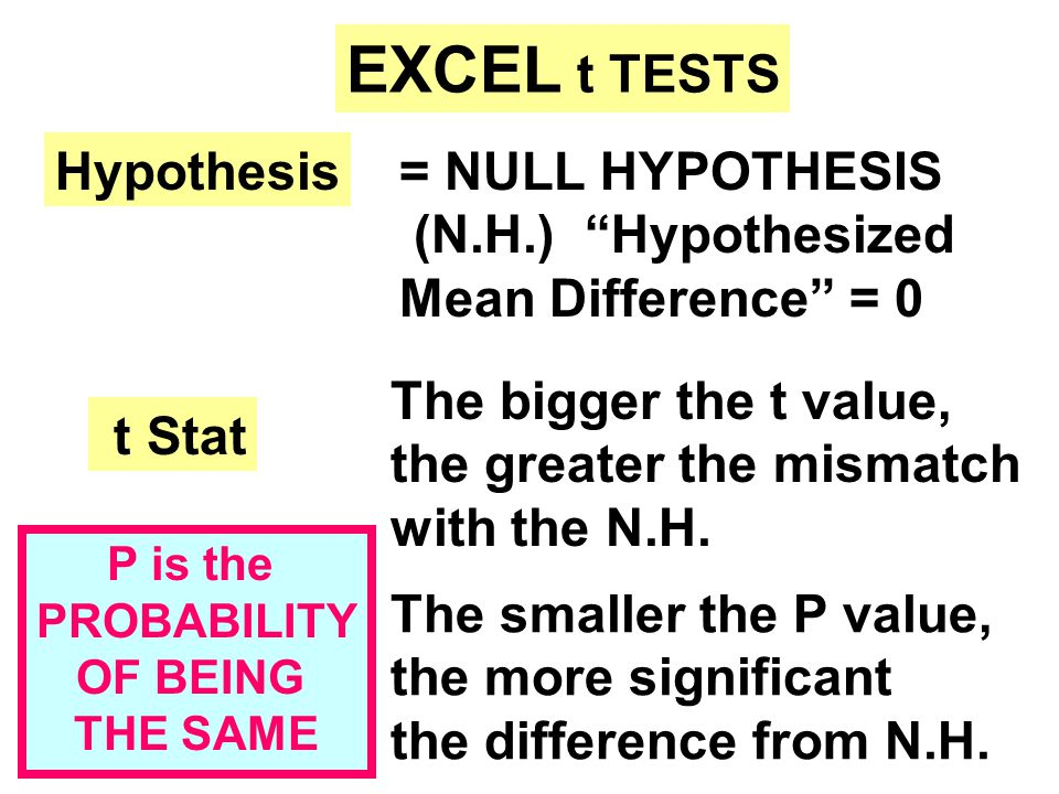 EXCEL t TESTS t Stat P value Hypothesis= NULL HYPOTHESIS (N.H.) Hypothesized Mean Difference = 0 The bigger the t value, the greater the mismatch with the N.H.