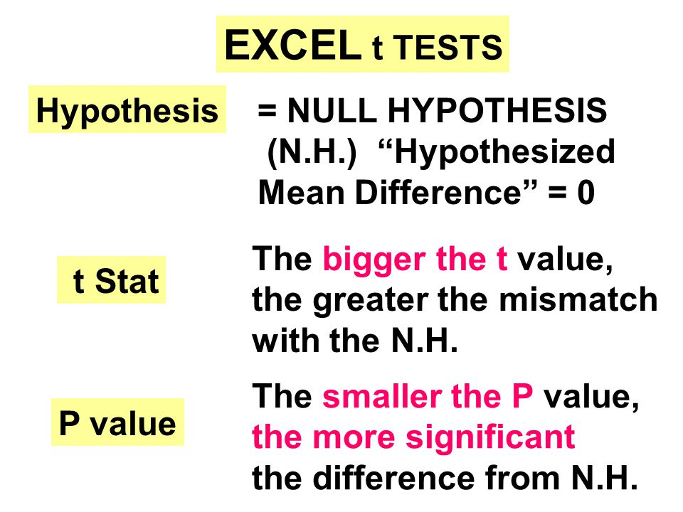 EXCEL t TESTS What type of t test .Paired sample or unpaired 2-sample .