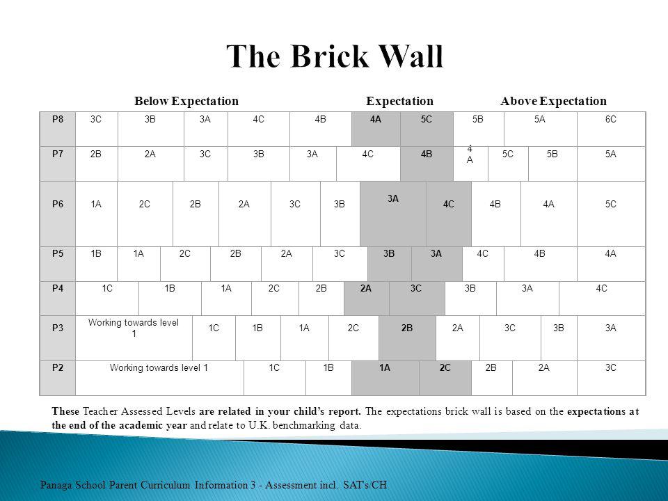 Panaga School Parent Curriculum Information 3 - Assessment incl. SAT's/CH The Brick Wall P83C3B3A4C4B4A5C5B5A6C P72B2A3C3B3A4C4B 4A4A 5C5B5A P61A2C2B2