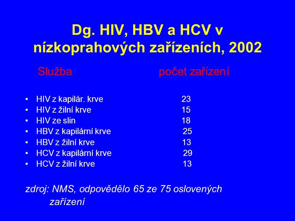 Dg. HIV, HBV a HCV v nízkoprahových zařízeních, 2002 Služba počet zařízení HIV z kapilár.
