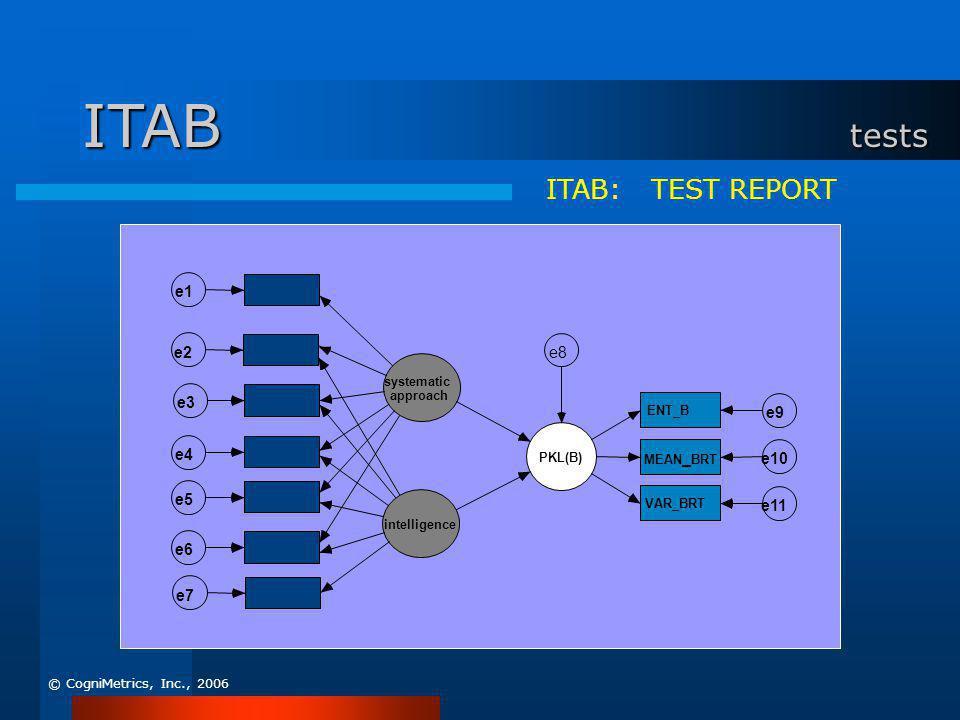 ITAB: TEST REPORT systematic approach e5 e4 intelligence e7 e6 e3 e2 e1 PKL(B) ENT_B e9 MEAN _ BRT e10 VAR_BRT e11 e8 ITAB tests © CogniMetrics, Inc.,
