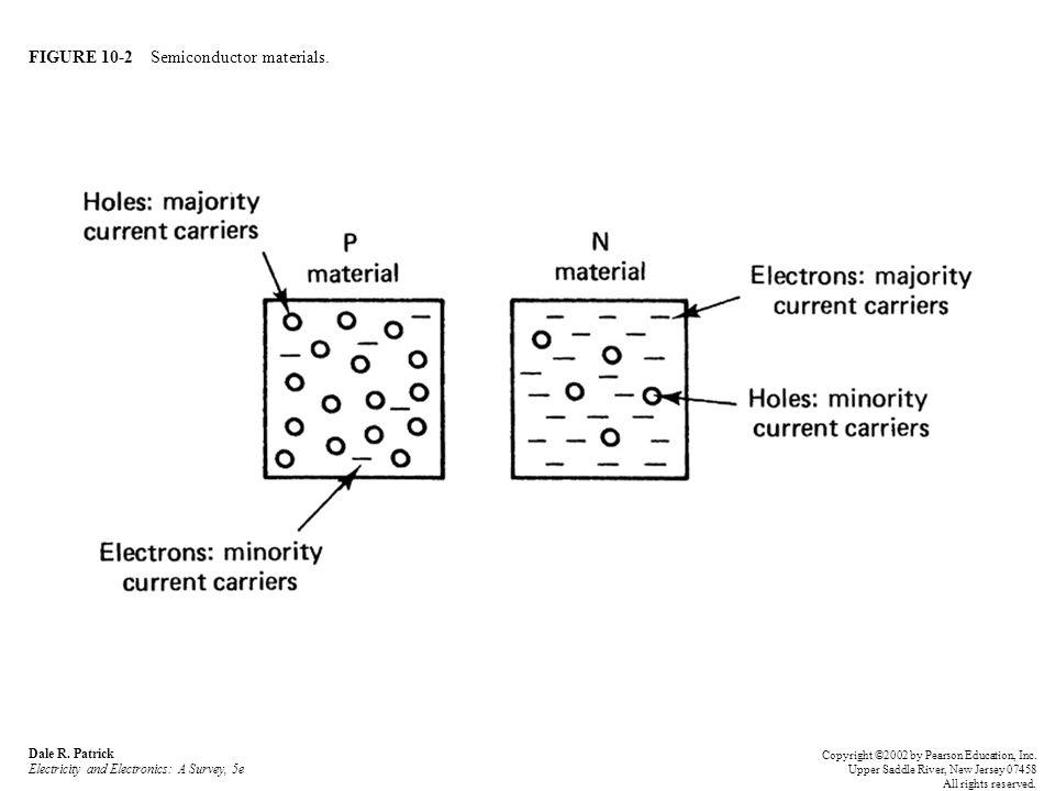 FIGURE 10-2 Semiconductor materials.Dale R.
