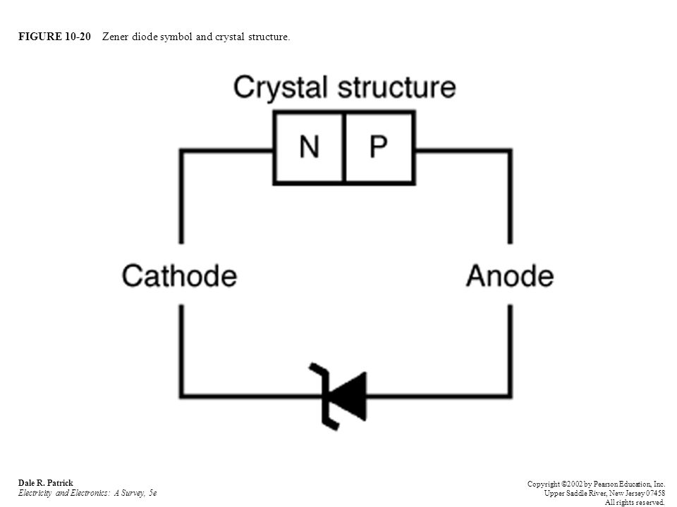FIGURE 10-20 Zener diode symbol and crystal structure.