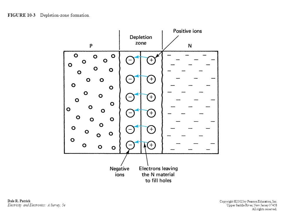 FIGURE 10-3 Depletion-zone formation.Dale R.