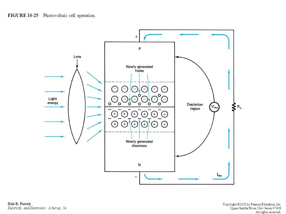FIGURE 10-25 Photovoltaic cell operation.Dale R.