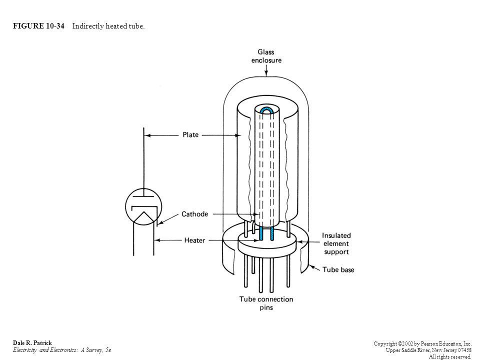 FIGURE 10-34 Indirectly heated tube.Dale R.