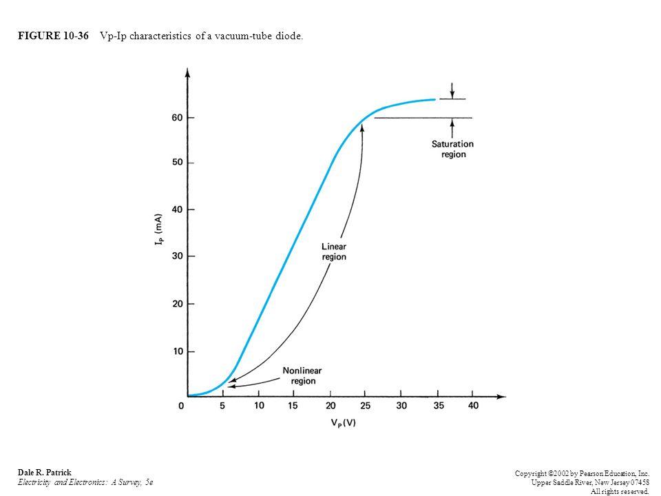 FIGURE 10-36 Vp-Ip characteristics of a vacuum-tube diode.