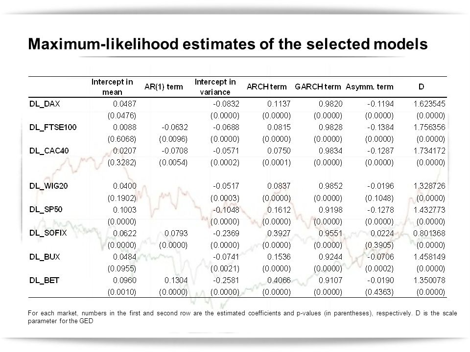 Maximum-likelihood estimates of the selected models For each market, numbers in the first and second row are the estimated coefficients and p-values (in parentheses), respectively.