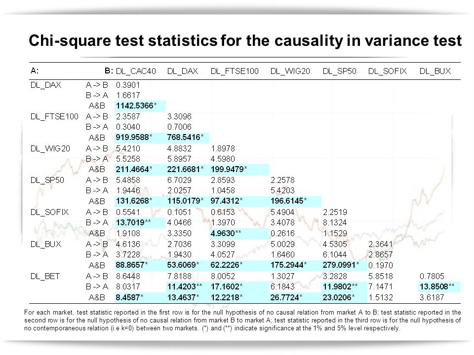Chi-square test statistics for the causality in variance test For each market, test statistic reported in the first row is for the null hypothesis of no causal relation from market A to B; test statistic reported in the second row is for the null hypothesis of no causal relation from market B to market A; test statistic reported in the third row is for the null hypothesis of no contemporaneous relation (i.e k=0) between two markets.