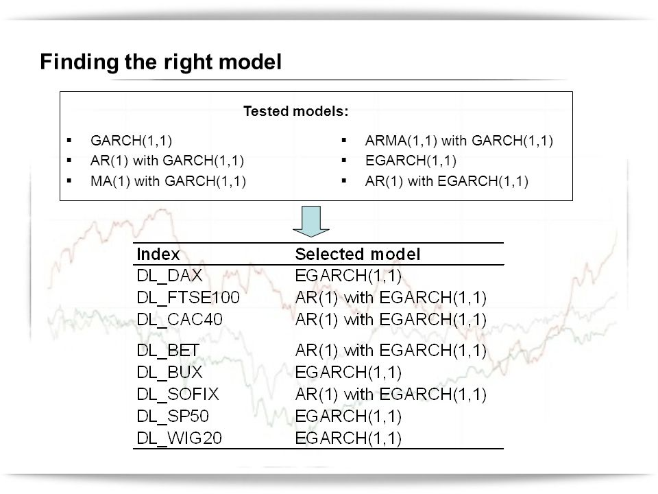 Finding the right model GARCH(1,1) AR(1) with GARCH(1,1) MA(1) with GARCH(1,1) ARMA(1,1) with GARCH(1,1) EGARCH(1,1) AR(1) with EGARCH(1,1) Tested models: