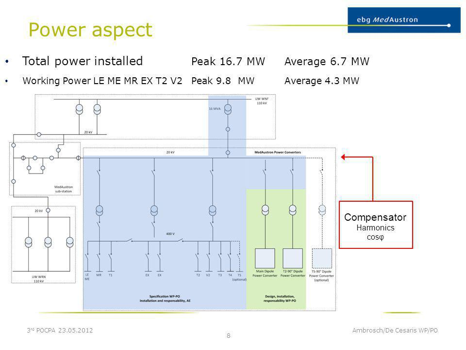 Conclusion 3 rd POCPA 23.05.2012 Ambrosch/De Cesaris WP/PO 19 CRB suitable for all Power Converter Families Separation of Functionality and IOs CRB fully parameterizable by control system Maintenance reduced to board exchange and startup Reduce MTTR to a minimum
