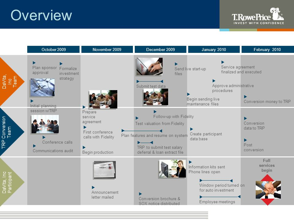 DaVita, Inc TRP Participant October Objectives TRP Team: – Review Plan documents/ Summary Plan Description – Prepare implementation manual – Prepare communication audit document – Identify key decisions and outstanding questions –Prepare administrative procedures for review with DaVita, Inc DaVita, Inc Team: – Deliver Plan documents/ Summary Plan Description – Identify internal resources – Notify Fidelity – Select investment menu – Identify employee meeting needs –Finalize plan design Combined Team: – Conduct initial planning meeting – Plan design – Services – Determine payroll required files – Determine payroll file layouts – Determine payroll file testing timing – Conduct communication audit – Identify processing time frames and due dates –Establish communications success criteria –Conduct regularly scheduled status meeting conference calls October 2009 Milestones 10/7 Plan Sponsor selects investment menu 10/15 Initial planning session/Communication audit (Discuss plan design/payroll services)