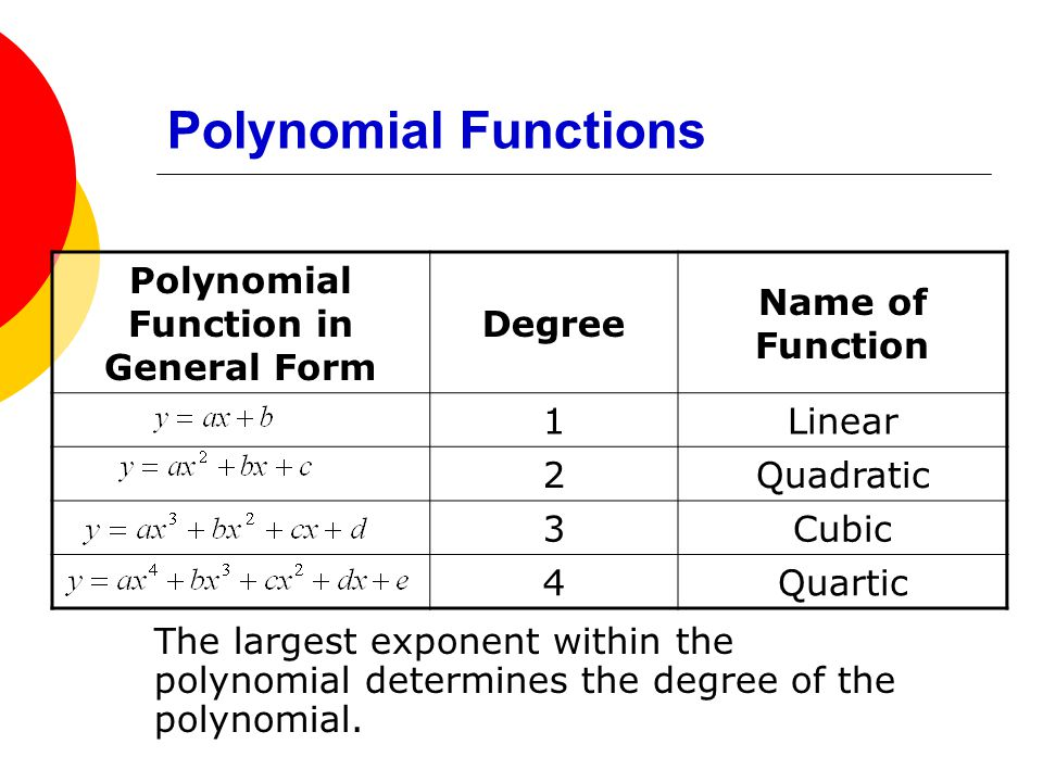 Polynomial Functions The largest exponent within the polynomial determines the degree of the polynomial. Polynomial Function in General Form Degree Na