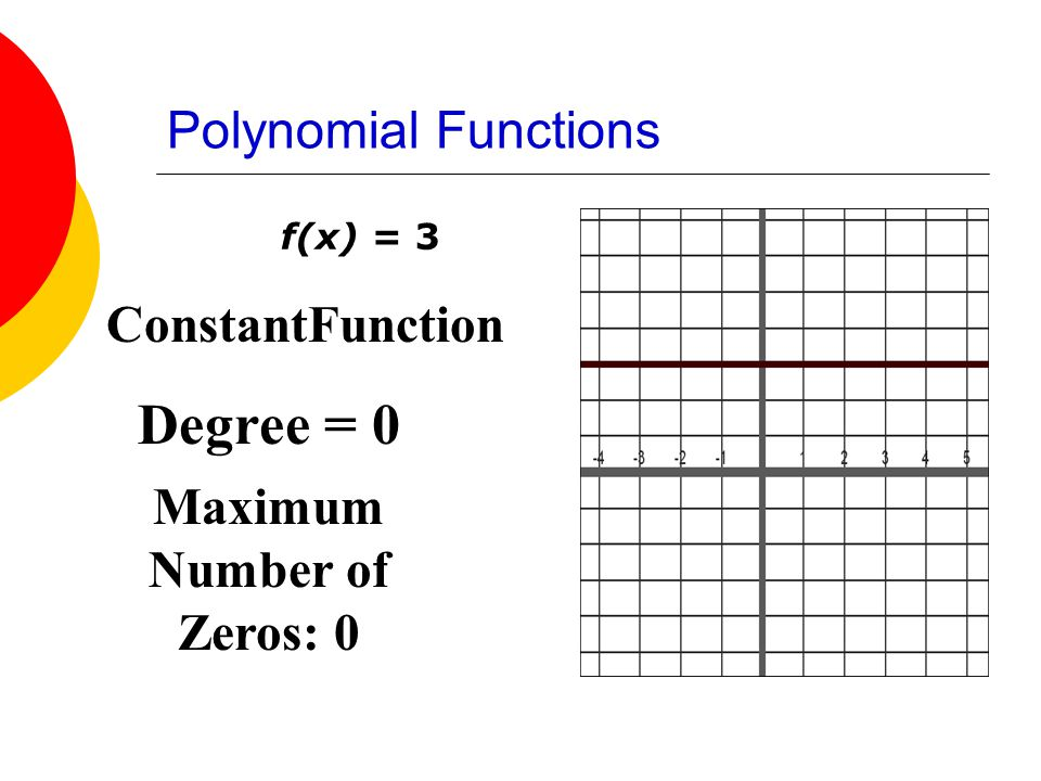 Polynomial Functions f(x) = 3 ConstantFunction Degree = 0 Maximum Number of Zeros: 0