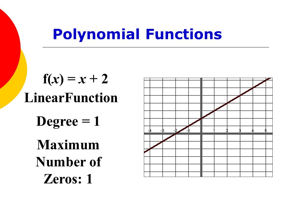 f(x) = x + 2 LinearFunction Degree = 1 Maximum Number of Zeros: 1 Polynomial Functions
