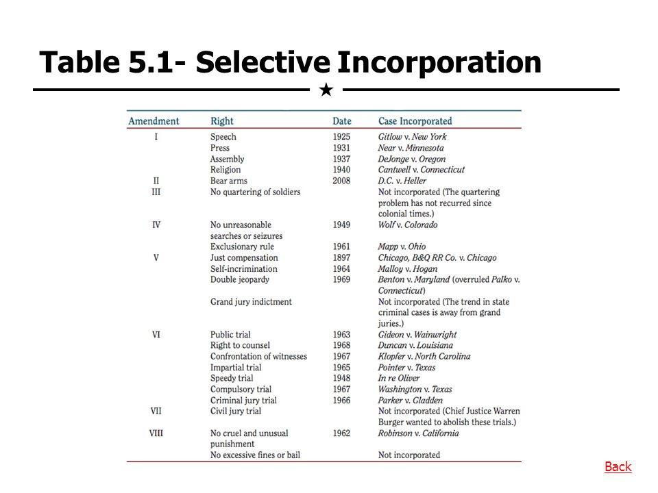 Table 5.1- Selective Incorporation Back