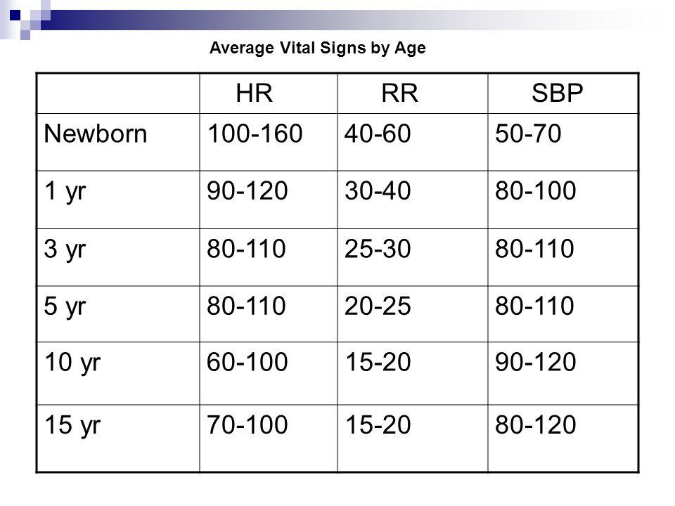 HR RR SBP Newborn100-16040-6050-70 1 yr90-12030-4080-100 3 yr80-11025-3080-110 5 yr80-11020-2580-110 10 yr60-10015-2090-120 15 yr70-10015-2080-120 Average Vital Signs by Age