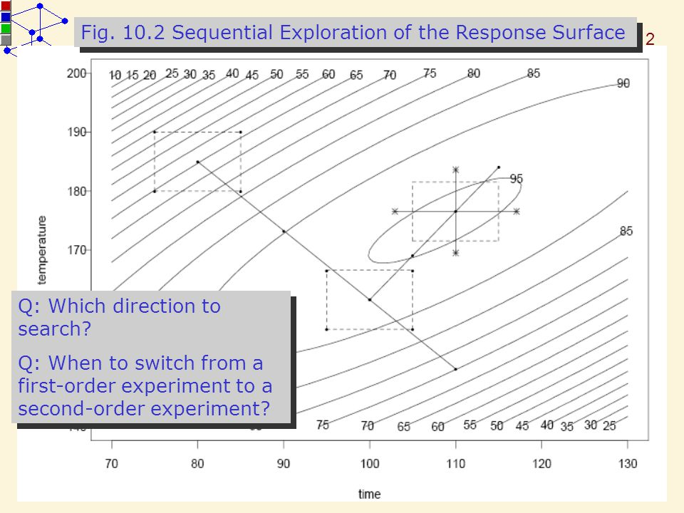 12 STA 536 – Chapter 10 Response Surface Methodology Fig. 10.2 Sequential Exploration of the Response Surface Q: Which direction to search? Q: When to