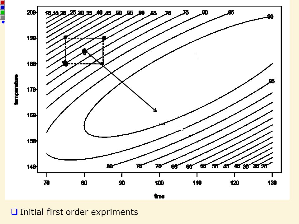 13 STA 536 – Chapter 10 Response Surface Methodology Initial first order expriments