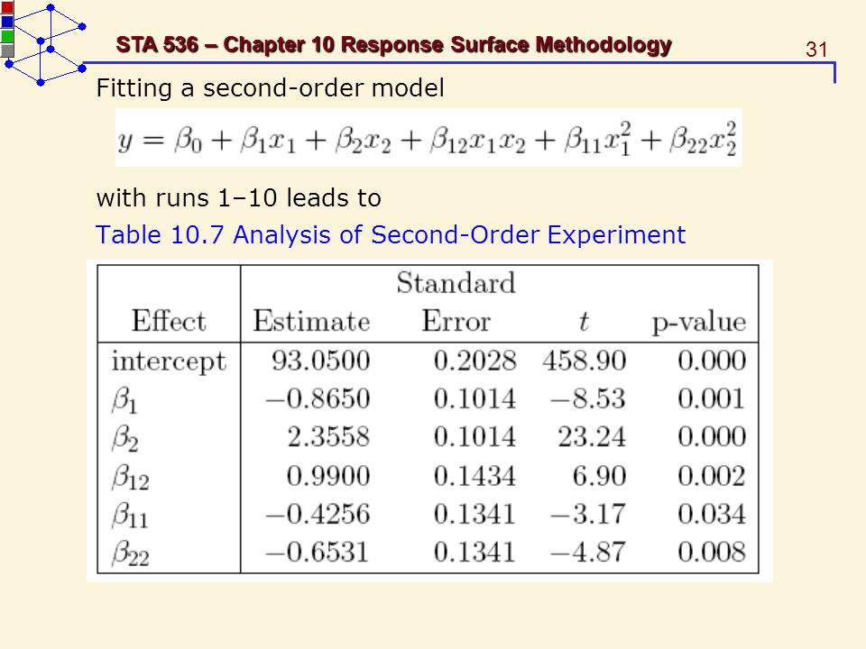 31 STA 536 – Chapter 10 Response Surface Methodology Fitting a second-order model with runs 1–10 leads to Table 10.7 Analysis of Second-Order Experime