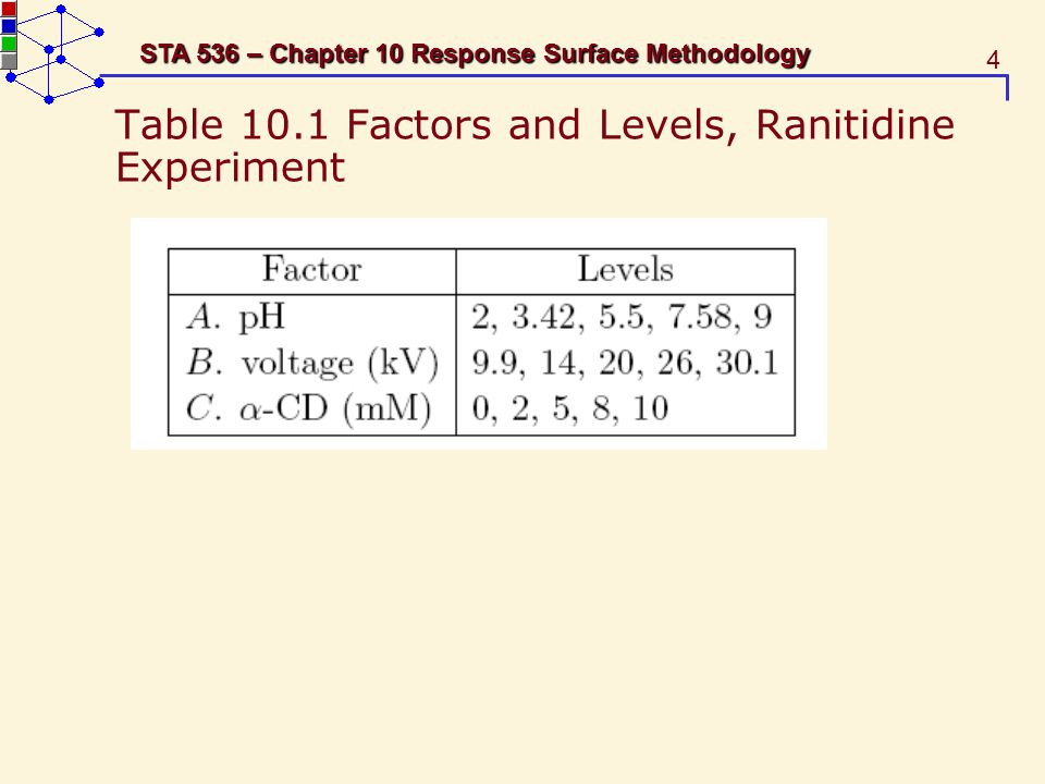 5 STA 536 – Chapter 10 Response Surface Methodology Table 10.2 Design Matrix and Response Data, Ranitidine Experiment cube points or corner points 2 3 axial points or star points center points