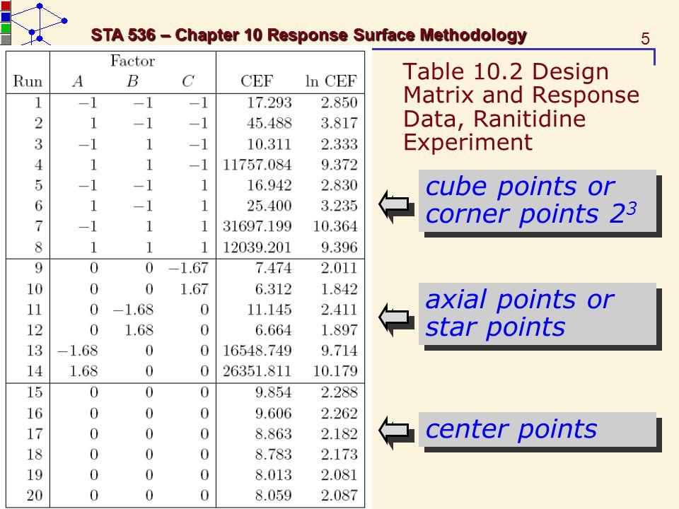36 STA 536 – Chapter 10 Response Surface Methodology Table 10.9 Design Matrix, Ranitidine Screening Experiment