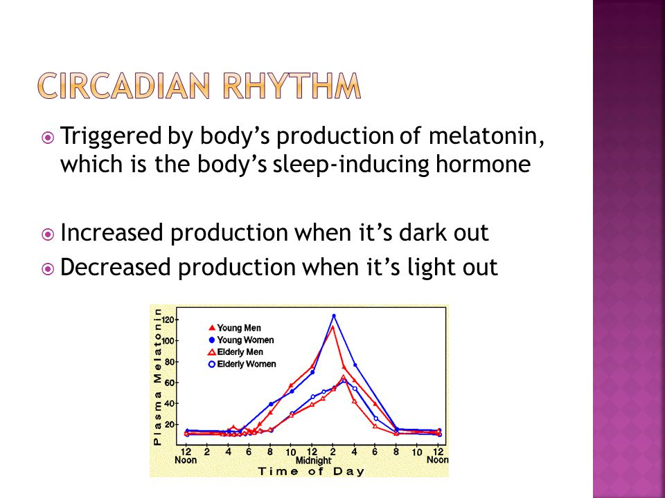 Triggered by bodys production of melatonin, which is the bodys sleep-inducing hormone Increased production when its dark out Decreased production when its light out