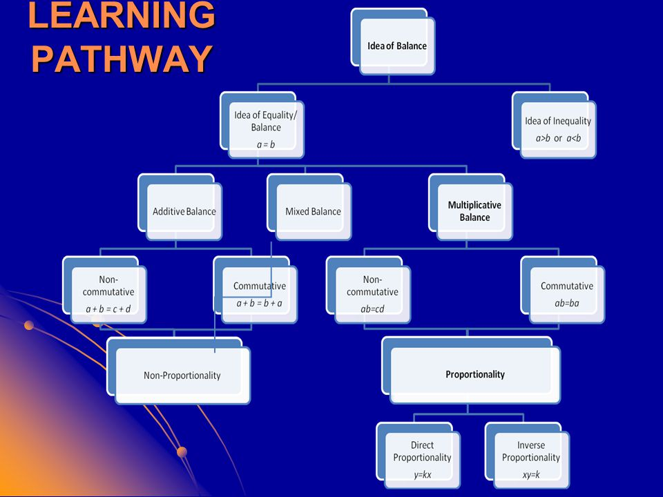 LEARNING PATHWAY