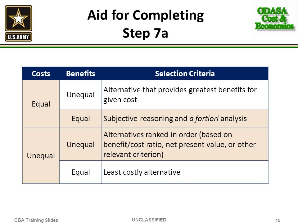 Aid for Completing Step 7a 15 UNCLASSIFIED CBA Training Slides CostsBenefitsSelection Criteria Equal Unequal Alternative that provides greatest benefi