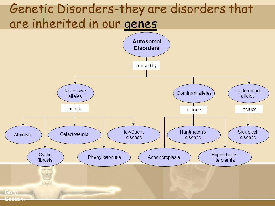 caused by include Autosomol Disorders Recessive alleles Dominant alleles Codominant alleles Albinism Galactosemia Tay-Sachs disease Huntingtons diseas
