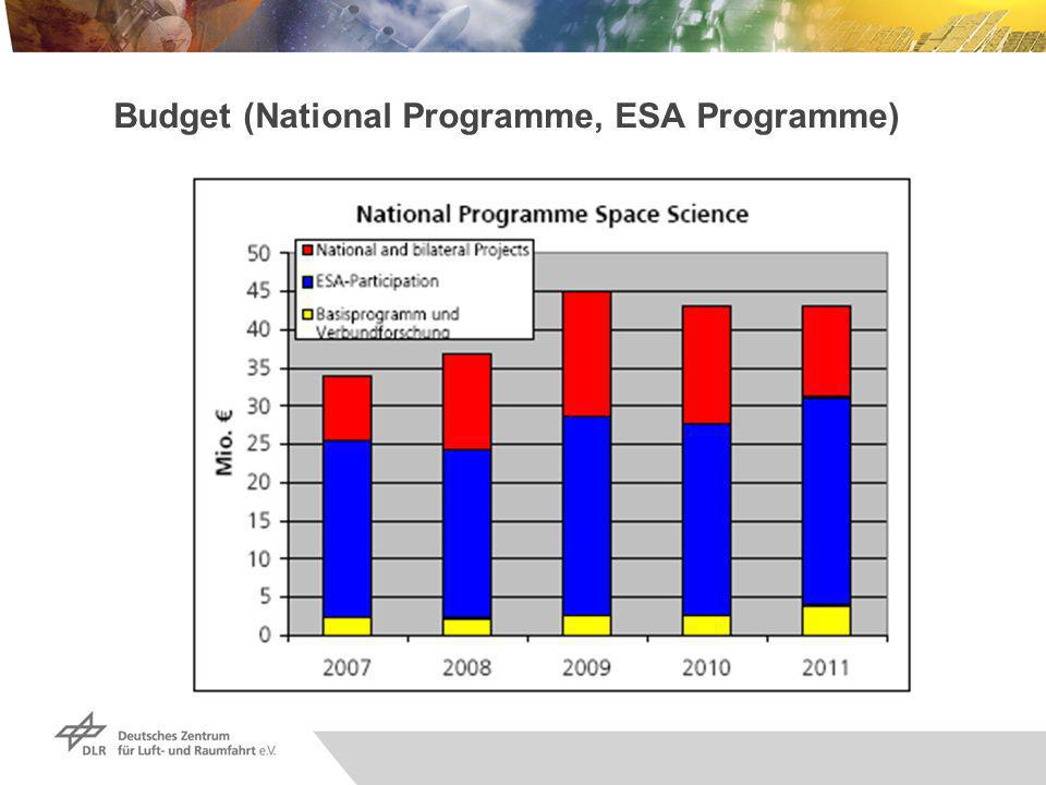 Budget (National Programme, ESA Programme)