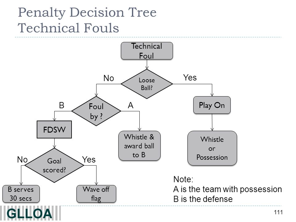 111 Penalty Decision Tree Technical Fouls Yes No Technical Foul Loose Ball? Play On Whistle or Possession Whistle or Possession Whistle & award ball t
