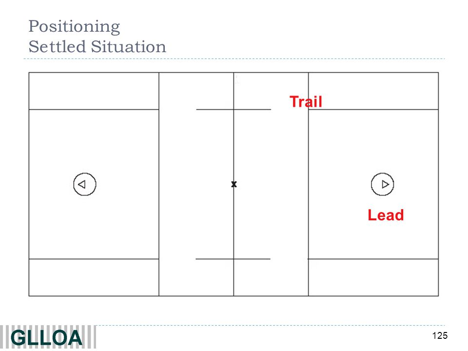 125 Lead Trail Positioning Settled Situation